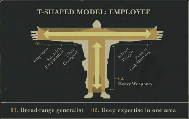 T-Shaped People from Valve