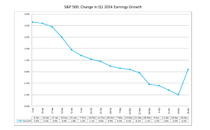S&P earnings growth
