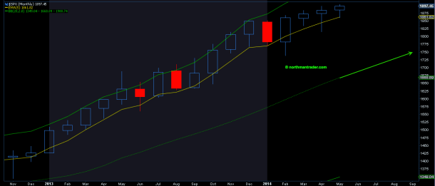 $SPX monthly