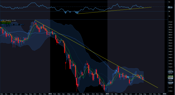 GLD weekly