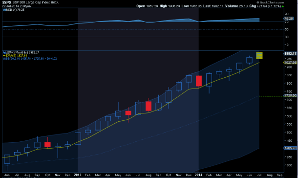 spx-monthly3