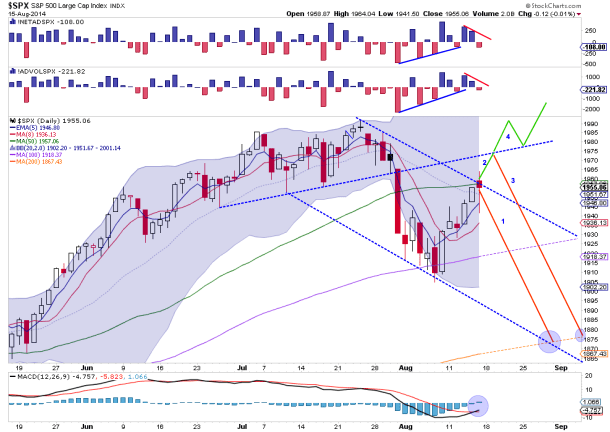 SPX outlook