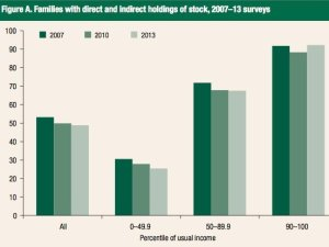 US stock ownership