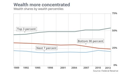 Wealth concentrated