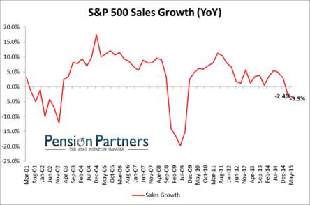 sales growth