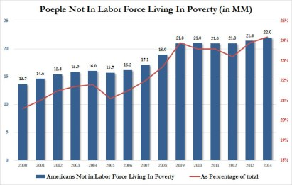 poverty not in labor force