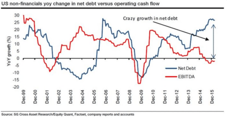 Net Debt EBITDA