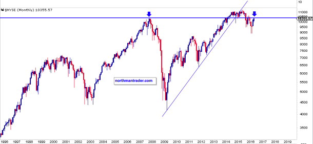 NYSE comp