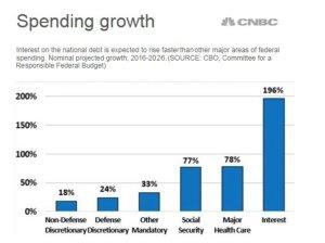 spending-growth