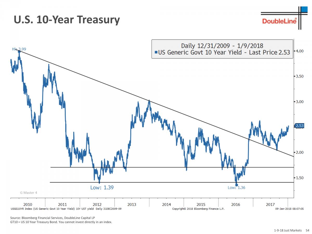 bond market trends