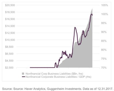 corporate-debt.jpg?resize=398%2C318&ssl=