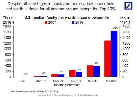Bull Market Requiem