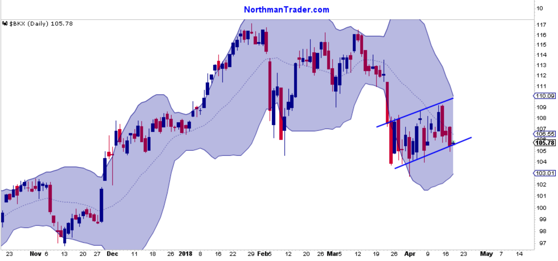 Gs goldman sachs group inc gs stock price trade ideas whotrades gs reported record earnings it remains below the 50ma for now also suggesting a bear flag pattern nvjuhfo Gallery