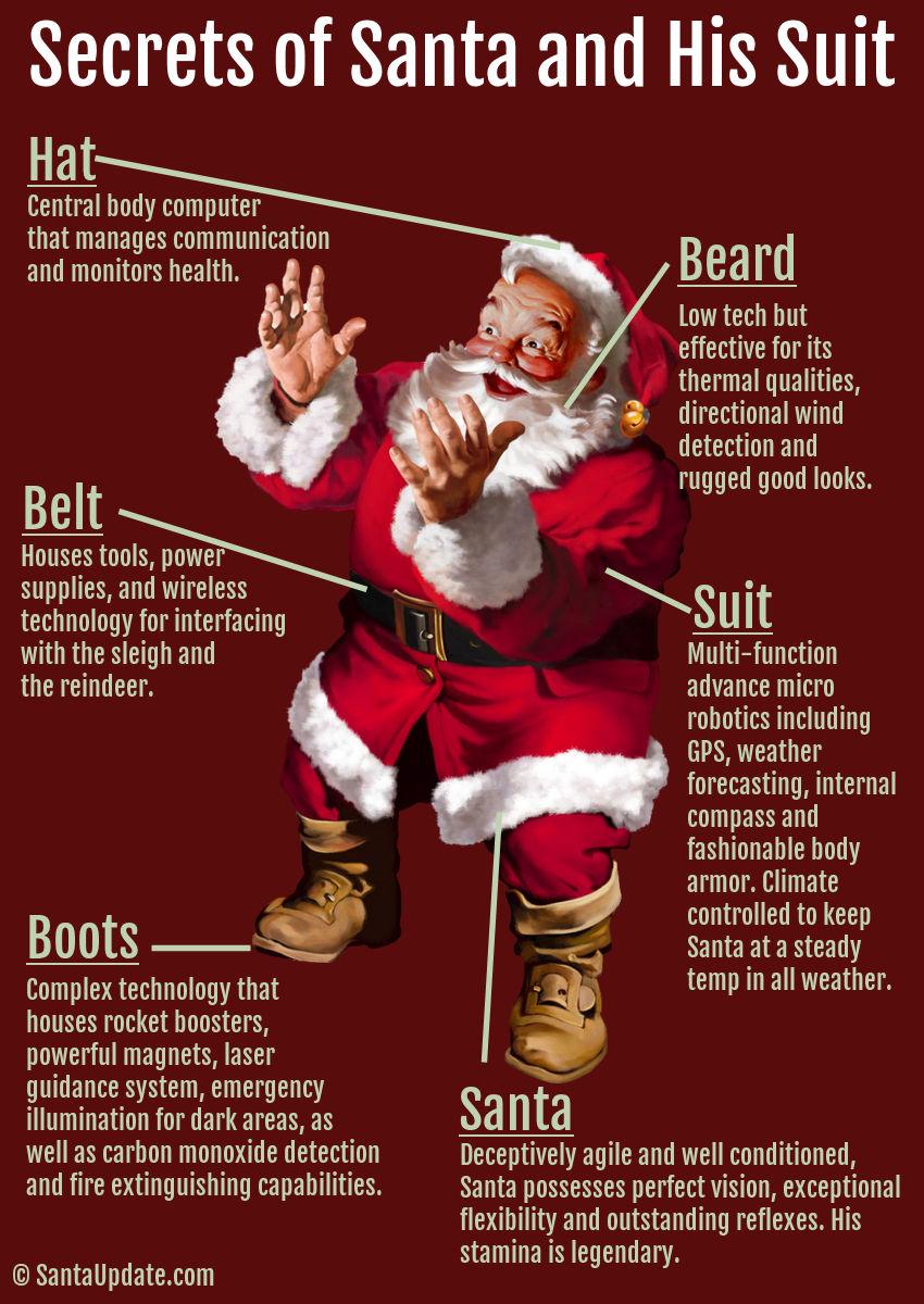 Secrets of Santa
