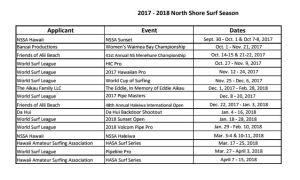 North Shore Surf Contest Schedule - 2017-2018