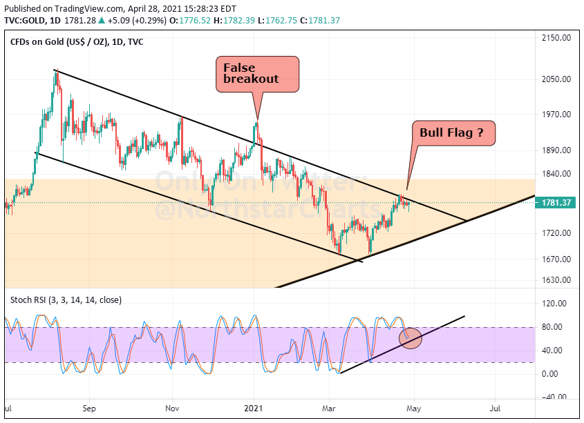Gold About To Break Out ?