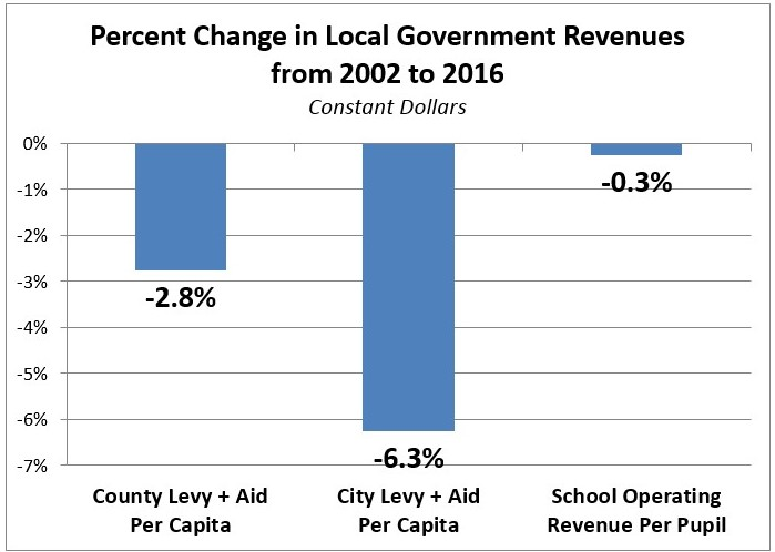 Local rev chg graph