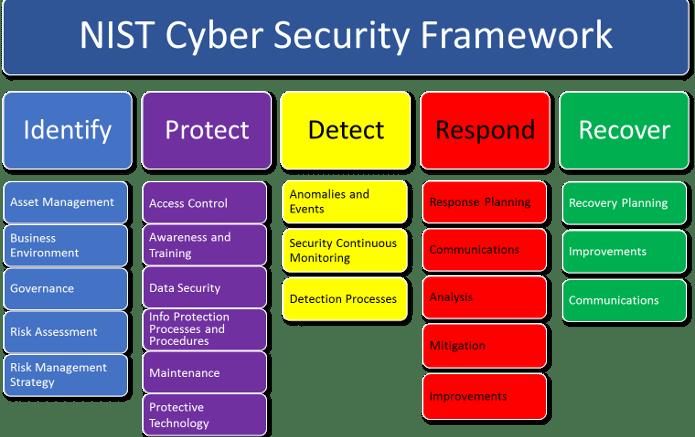 NIST Security Framework
