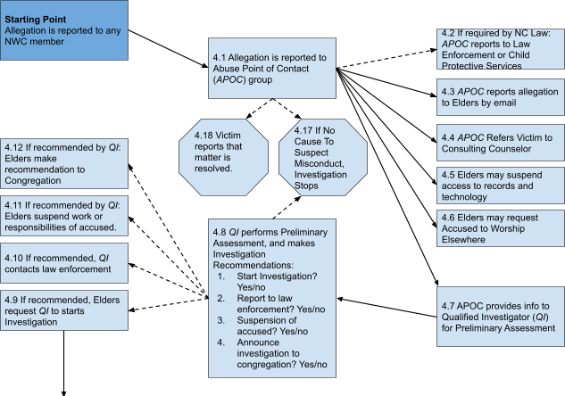 NWC May 2021 Sexual Misconduct Policy Process Depiction - Part 1 of 2