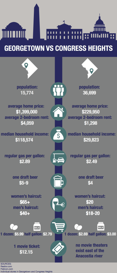 By Ariana Mushnick | This infographic highlights some of the major differences in living costs between Georgetown, a neighborhood located in Northwest Washington, D.C., and Congress Heights, a neighborhood located in Southeast D.C. My infographic shows some of the drastic differences in the cost of living between the two neighborhoods. Furthermore, it examines the stark difference in median income between the two locations. To collet the data for this graphic, I used information from Realor.com ad contacted individual storefronts in both neighborhoods.