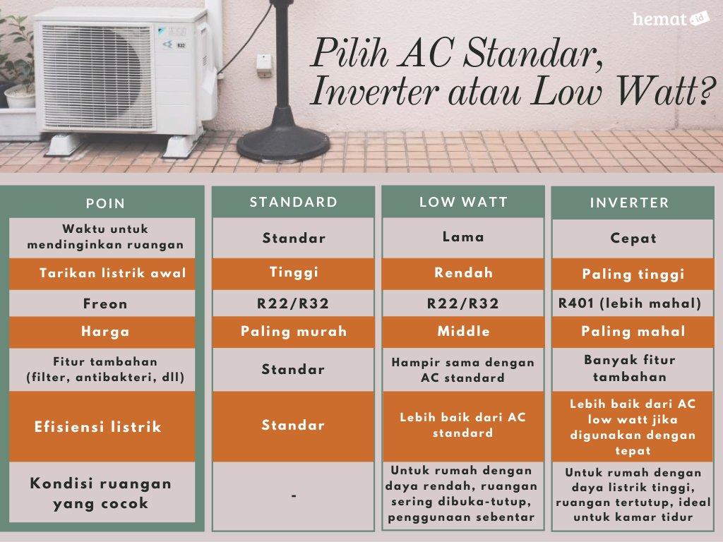kelebihan dan kekurangan AC Standar, Inverter atau Low Watt