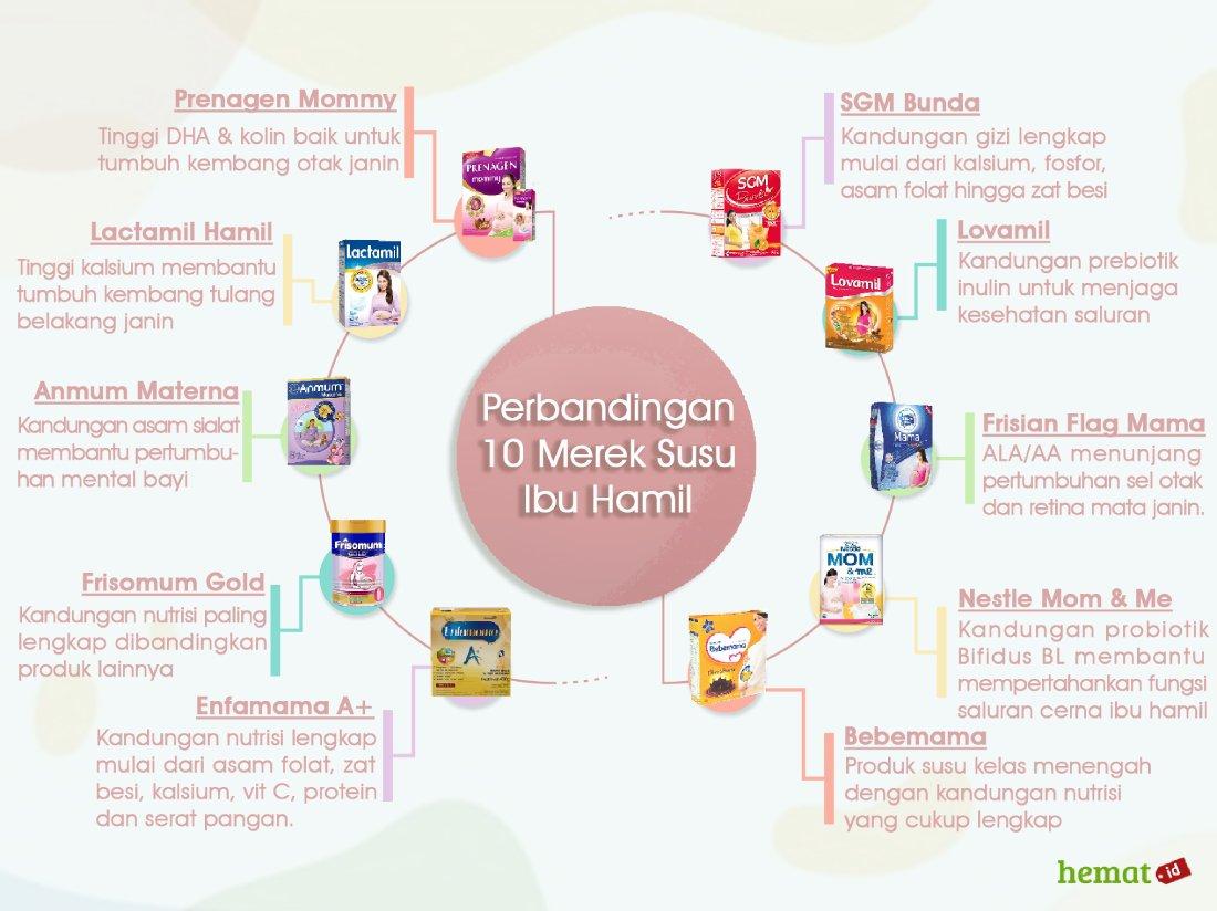 Perbandingan 10 merek susu ibu hamil