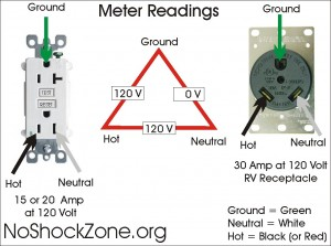 Miswiring a 120volt RV outlet with 240volts | No~Shock~Zone