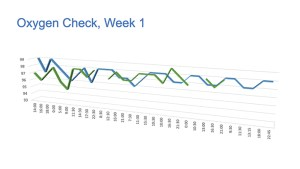 Oximeter oxygen saturation chart Covid-19