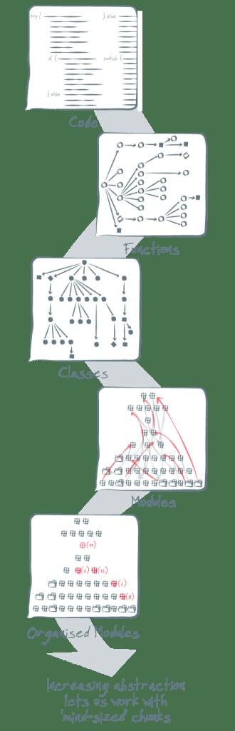 code-hierarchy