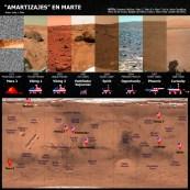 Amartizajes en Marte