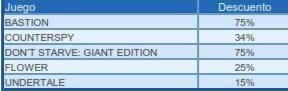Grandes ofertas en la PlayStation Store hasta el 04 de Febrero 16
