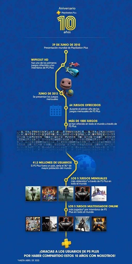 PS Plus Julio: Llegan las nuevas joyas de este mes venidero a PlayStation 4 2