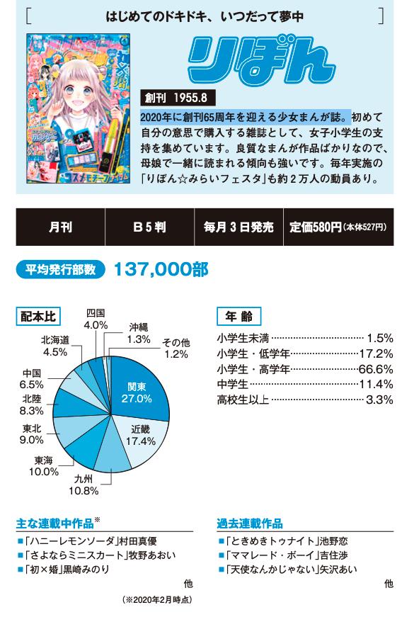 Shueisha: Weekly Shonen Jump y Ribon son las revistas manga No.1 5