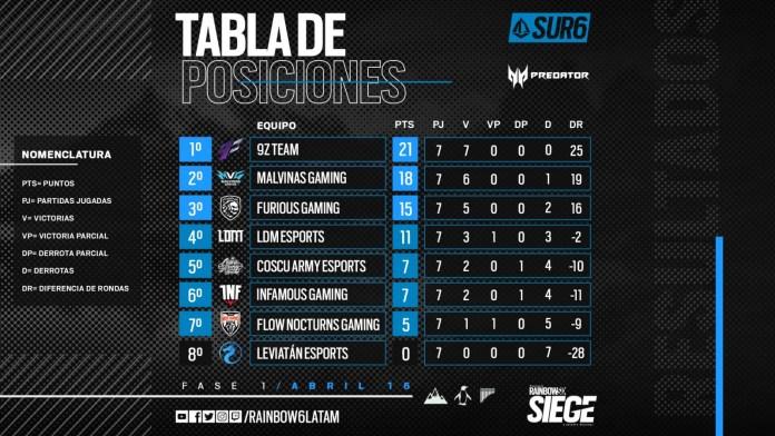 El próximo 18 de junio iniciarán las actividades de la segunda fase del Campeonato Sudamericano 2021 de Rainbow Six Siege, evento que vendrá acompañado de muchos equipos, partidas y algunas novedades que te compartiremos a continuación.