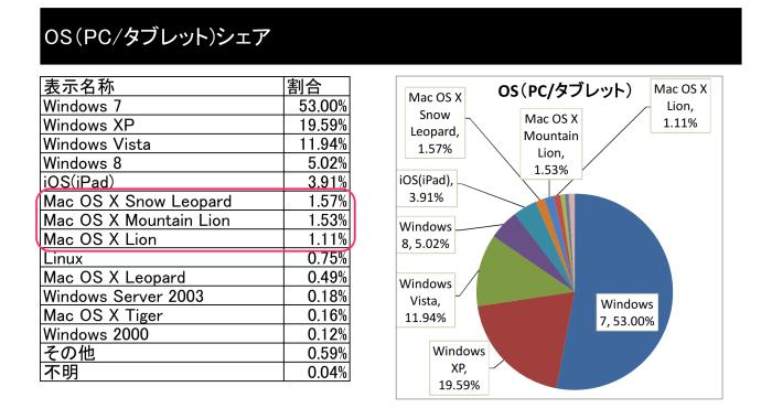 2013年6月度(株)サムライファクトリー調べ http://bit.ly/1iw9qdP