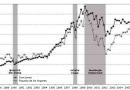Crisis financieras: la decadencia neoliberal