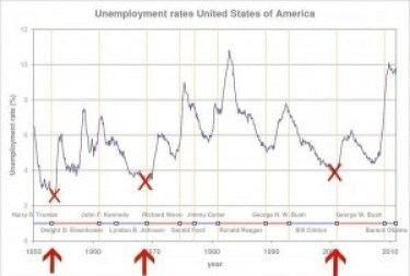 Historical unemployment rates in the U.S.