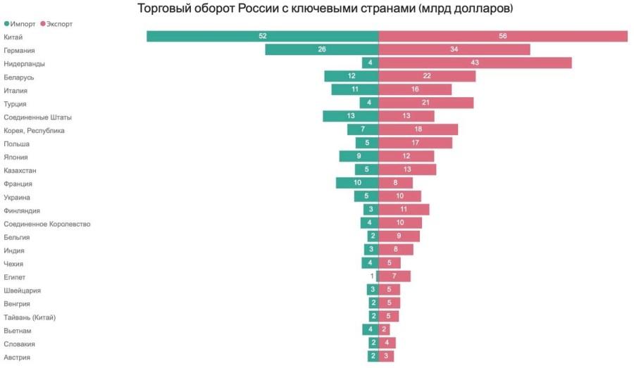 Торговый оборот России с ключевыми странами