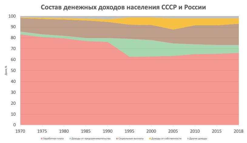 Состав денежных доходов населения СССР и России