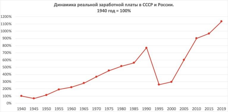 Динамика реальной заработной платы в СССР и России