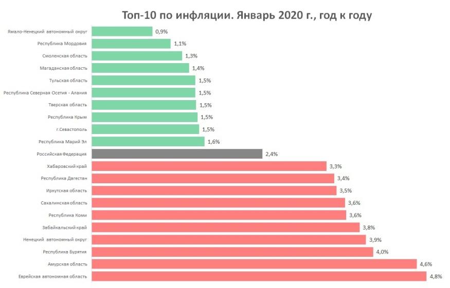 Инфляция в регионах России в 2020 году
