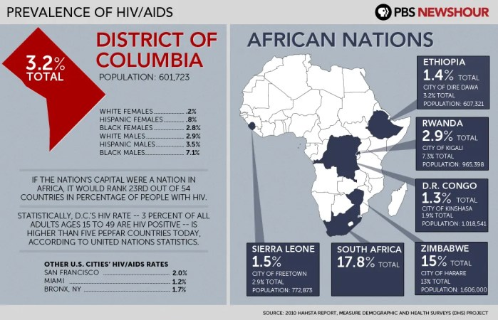 As of 2010, the District of Columbia had the highest rate of African Americans living with HIV in the US. African-American AIDS activists and public health observers frequently compare HIV prevalence in black America to that in sub-Saharan Africa. Such comparisons highlight the virus's devastation of black communities in the United States while flattening important historical differences. NOTE: This graphic reflects 2010 data, and may not be representative of the epidemic today. (Courtesy of PBS NewsHour)