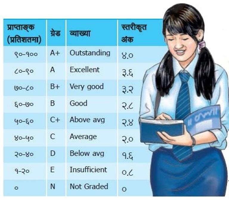 Grading System in Nepal