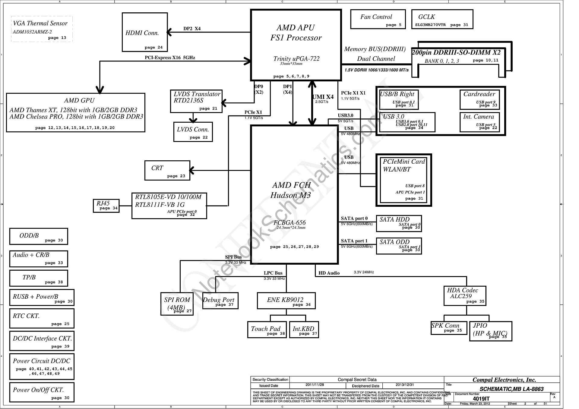Chipset Diagram