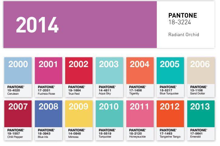 Los colores Pantone dominantes de temporadas anteriores