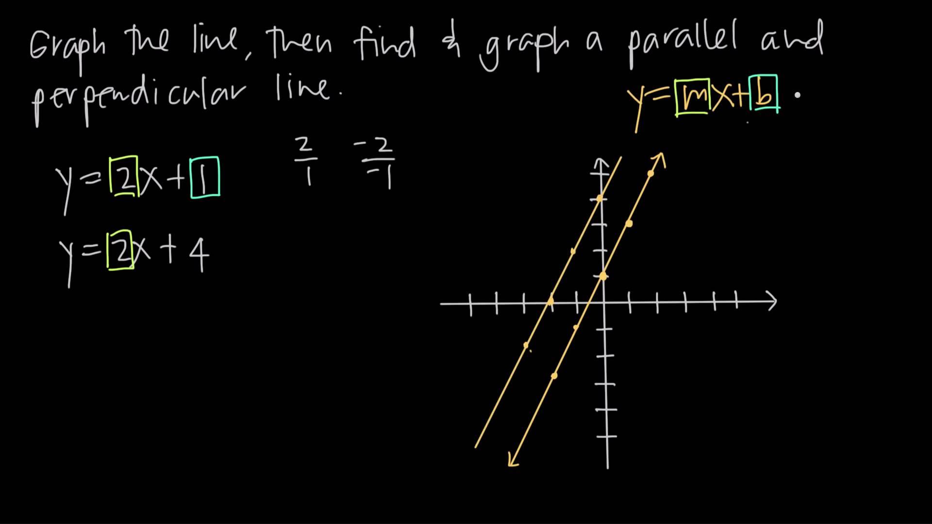 Equation Of Straight Line Graph Noteeduu