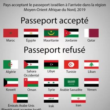 El Sáhara Occidental figura en la lista de países de la región del Medio Oriente y el Norte de África que no aceptan el pasaporte israelí