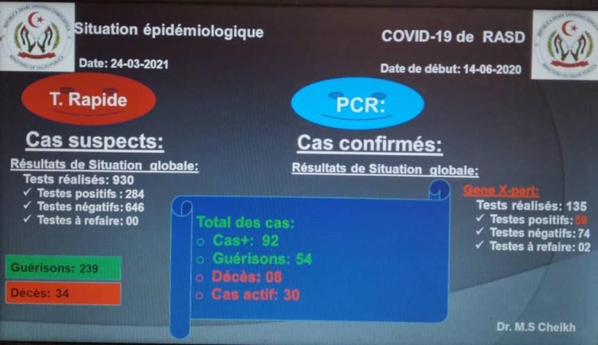 Los campamentos saharauis suman 30 casos de Covid y registran la tasa de incidencia más alta desde el inicio de la pandemia