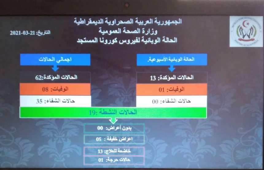 Los Campamentos de Refugiados Saharauis registran 13 casos confirmados de contagio por el coronavirus Sars-Cov-2   Sahara Press Service