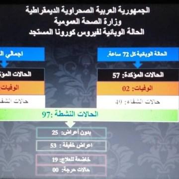 Ministerio de Salud Pública Saharaui: 57 casos confirmados de COVID-19 y 2 muertes durante las últimas 72 horas